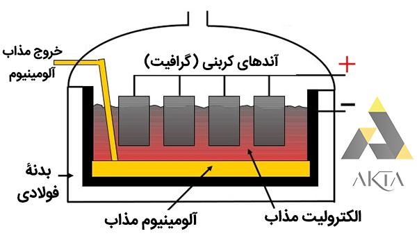 استخراج آلومینیوم از سنگ معدن آن